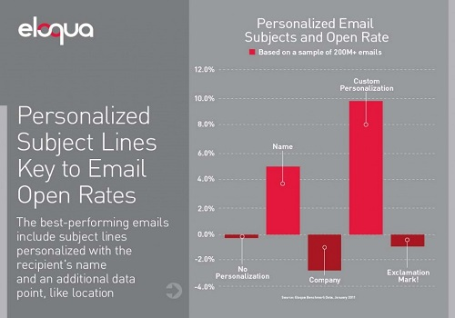 Graph showing the effect of personalized subject lines on CTR