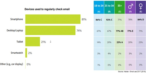 chart showing different devices used for checking emails.