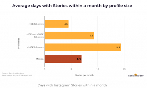 graph displaying stories posted per month according to profile size.