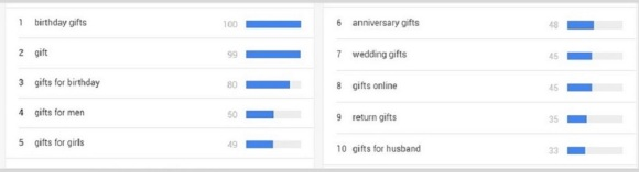image showing top queries for keyword gifts