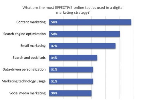 graph showing different online tactics used in digital marketing.