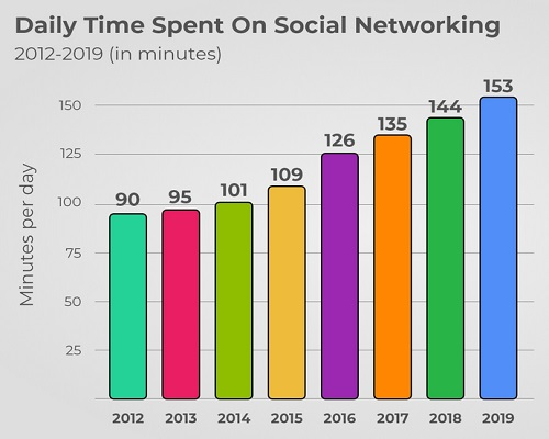 graph showing daily time spent on social networking.