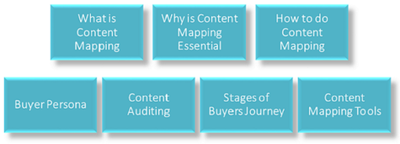 image showing 7 different aspects of content mapping.