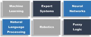 six fields of Artificial Intelligence.