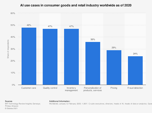 graph showing use of AI in consumer and retail industry worldwide