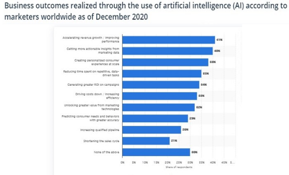 graph showing various business outcomes realized with the use of artificial intelligence