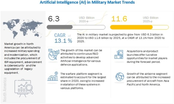 Artificial intelligence's estimated and projected growth in military market