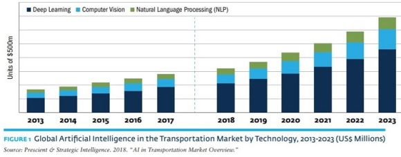 Statistics showing global Artificial Intelligence in the transportation market by technology