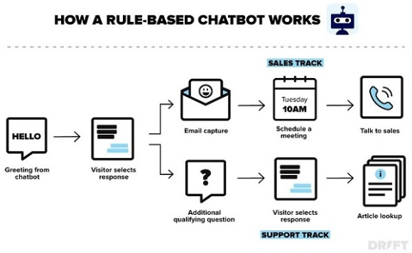 image displaying how a rule-based chatbot works