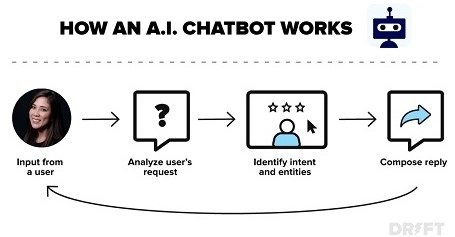 Image displaying how an AI chatbot works