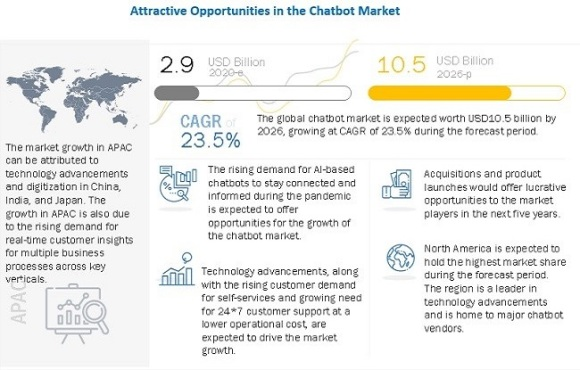 image showing the estimated and predicted global chatbot market